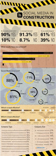 Social Media in Construction #infographic