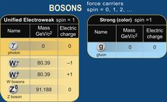 Bosons table  (credit: Contemporary Physics Education Project)
