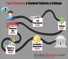 Top 5 Reasons a Student Selects a College