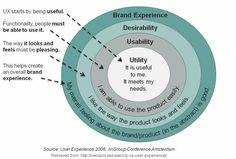Usability vs. User Experience