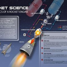 This is an excellent illustration of the components of a rocket engine. I would gladly hand out copies of this to my Physics students as it will help them to visualize the various components and their functions.