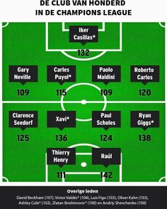 Champions League most capped 11 players