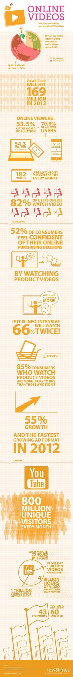 Infographic: How online videos are taking over the Internet