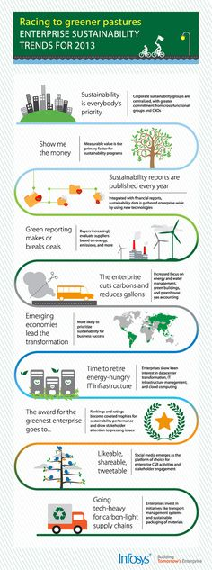 "Enterprise Sustainability Trends For 2013 - Infosys ""Racing to Greener Pastures"" infographic aims to highlight the key focus areas for enterprise sustainability which will help in corporate transformation. Their infographic provides a road map on how businesses are incorporating green strategies from social media to supply chains."
