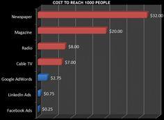 Сколько стоит реклама в различных медийных ресурсах по критерию «достучаться до пользователя». Как видите, в Фейсбук эта стоимость самая низкая. Вот чего нельзя забывать тем, кто постоянно жалуется на уменьшения естественного доступа (organic  reach) в Фейсбук. Ничего не поделаешь, и за «достучаться» тожепридётся платить! (Из ежедневной новостной ленты страницы ProfySpace-социальный бизнес – https://www.facebook.com/ProfySpace)