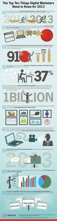 DIGITAL MARKETING  2013 Digital Marketing Infographic.