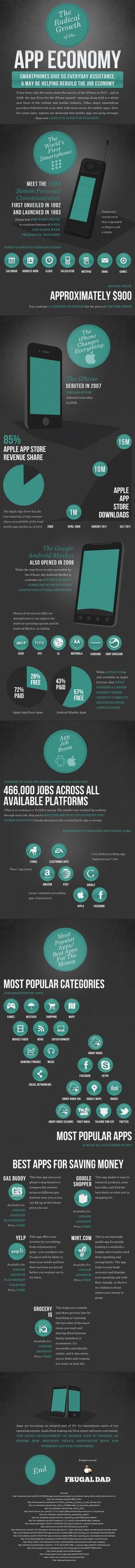 The Radical Growth of the App Economy #infographic #infografia