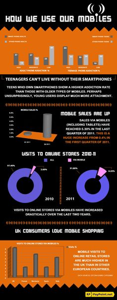 How we use our Mobiles - Infographic | PayPoint.net