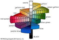 Albert Munsells Color Wheel