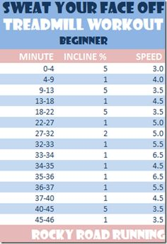 45 minute treadmill workout- Beginner. This seems easy,but good for endurance Check out Dieting Digest