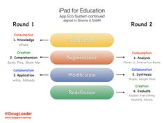 Bloom's, SAMR, and the 3C's http://isupport.com.au/education/blooms-samr-the-3-cs-2/