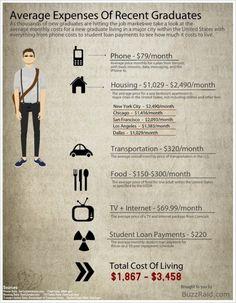 Average expenses of recent graduates!