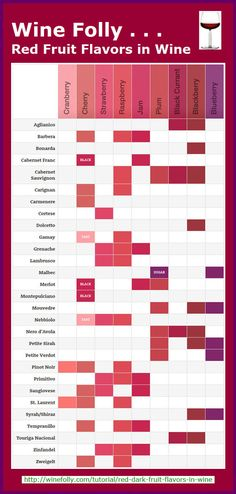 How do you buy a wine when you don't know what it tastes like? Check out this infographic to find out what wines have dominant red fruit flavors versus dark fruit flavors.