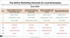 Top Online Marketing Channels for Local Biz June 2014 #LocalMarketing