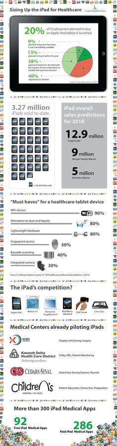 Doctors love the #iPad #infographic ::  [#hcsm #hcmkg]