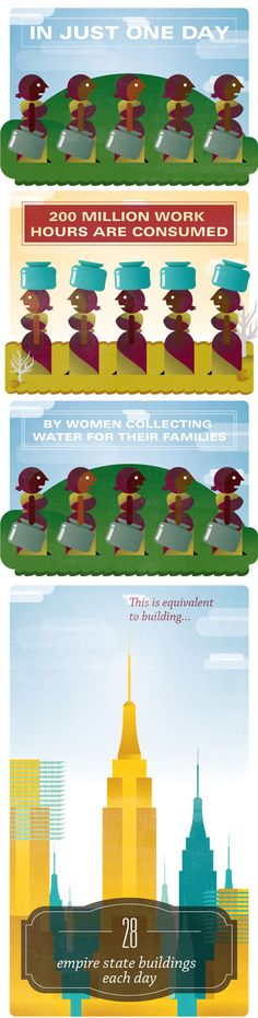 Women spend 200 million work hours collecting water around the world daily.