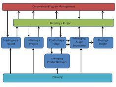 Nice & simple - the PRINCE2 process model