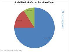 How Social Media Is Revolutionizing Online Video