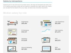 What Are The Median Salaries By Role / Experience In Marketing Industry 2014?