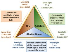 Make the Most from Your Camera Exposure (ISO, Shutter Speed and Aperture)