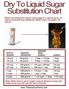 Conversion chart for dry and liquid sugars.