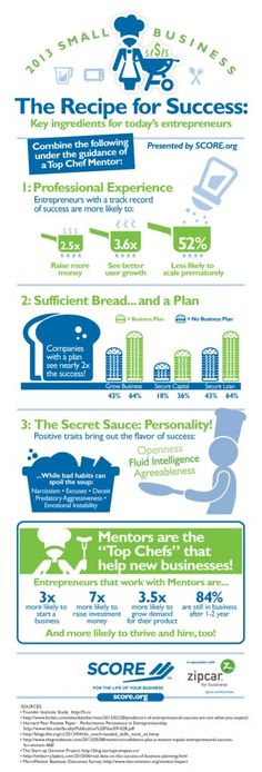 What Makes Today's Entrepreneurs Successful? Download SCORE's Latest Infographic
