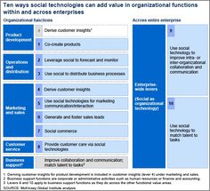 10 Ways Social Media Technologies are Adding Value and Productivity