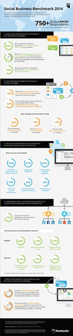 A new study by Hootsuite finds benefits of social media are also source of challenges for organizations - #infographic #socialmedia #marketing