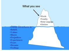 Iceberg model' of culture developed by Selfridge and Sokolik, 1975 and W.L. French and C.H. Bell in 1979,