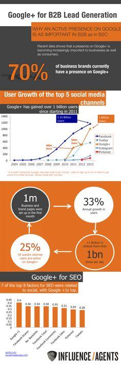 Google+ for B2B Lead Generation Infographic