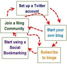 Start Here - Building Your PLN