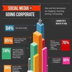 corpor infograph, b2b social, infografía socialmedia, media market, social media, busi, corpor social, medium, media infograph