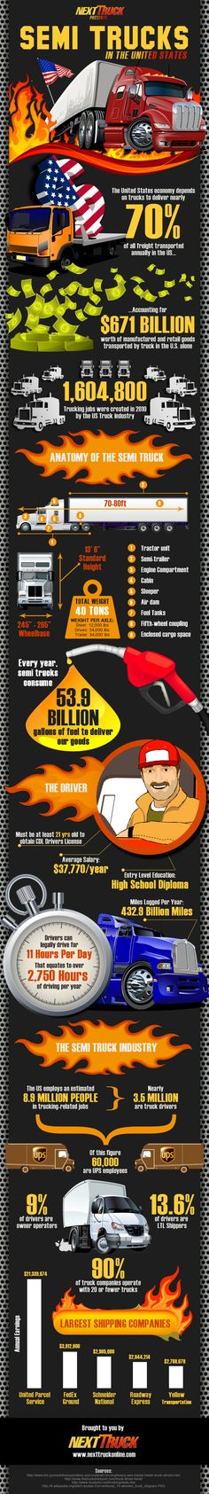 70% of all freight transported in the US economy depends on trucks. Awesome infographic from @NextTruck