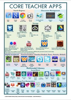 CORE TEACHER APPS from iPad uPad wePad; Going 1-1 at St Oliver Plunkett