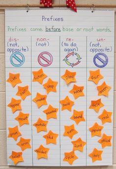 displaying anchor charts, ela anchor charts, prefixes anchor chart, language arts anchor charts, anchor chart display, languag art, prefix and suffix anchor chart, second grade, prefix anchor chart