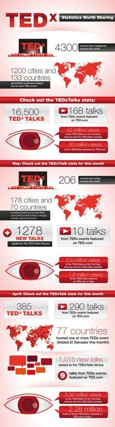 TEDx statistics