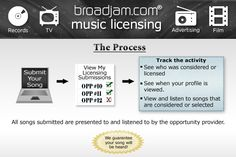 My musician friends will love these licensing music opportunities.  Great connections, great payouts for song placement, for all music genres, tv and movies, commercials, and more.  Check it out!