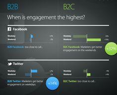 When is engagement the highest - B2B / B2C (Buffer study)
