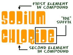 example of simple compound naming
