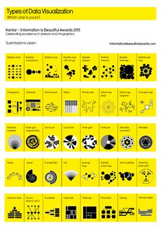 Types of data visualisation/ could be useful for presenting research findings!
