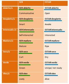 SER / ESTAR + adjetivo:  Algunos adjetivos cambian de significado con: SER o ESTAR//    Some adjectives change their meaning with: SER or ESTAR