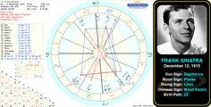 "Frank Sinatra's birth chart.   Francis Albert ""Frank"" Sinatra, was an American singer and film actor of Italian origin. #astrology #birthchart #natalchart #birthday #sagittarius #franksinatra"