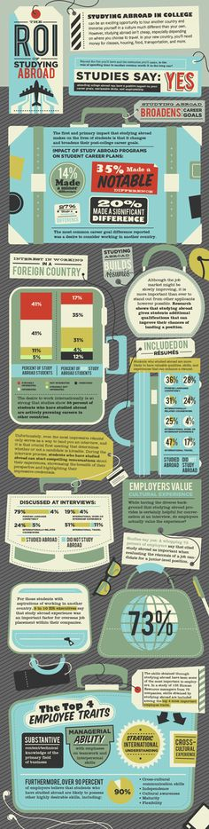 This infographic from Course Hero breaks down the ROI of studying abroad, illustrating how it improves students' resumes, job interviews, and employee skills. An amazing 73% of employers, for example, said study abroad is important when evaluating job candidates for a junior-level position.