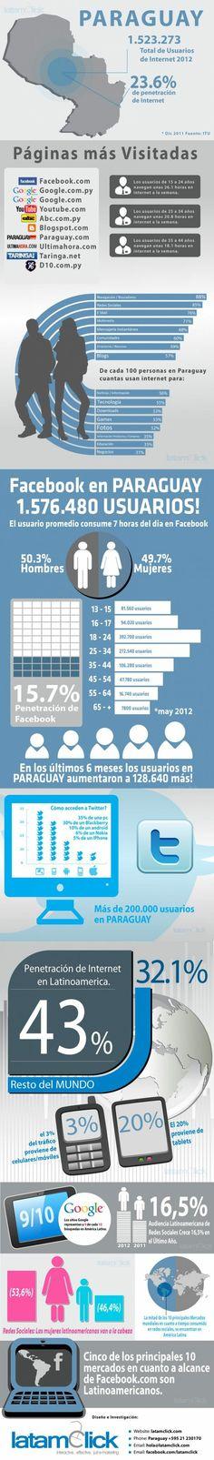 Facebook En Paraguay. interesante