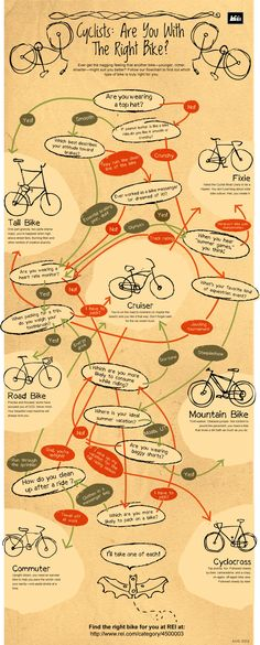 """I bought my first mountain bike over the phone in 2006. The REI team in Anchorage was super helpful then, and now, REI's got a super cool infographic to help you choose the right bike for you. (And really, any flow diagram that starts with """"are you wearing a top hat"""" as the first question has to be awesome.)"""