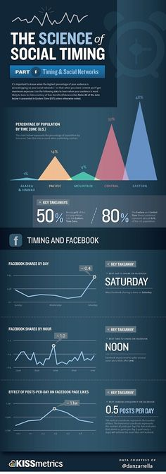 The science of social timing: What is the best day to share a post?