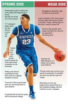 Anthony Davis Infographic