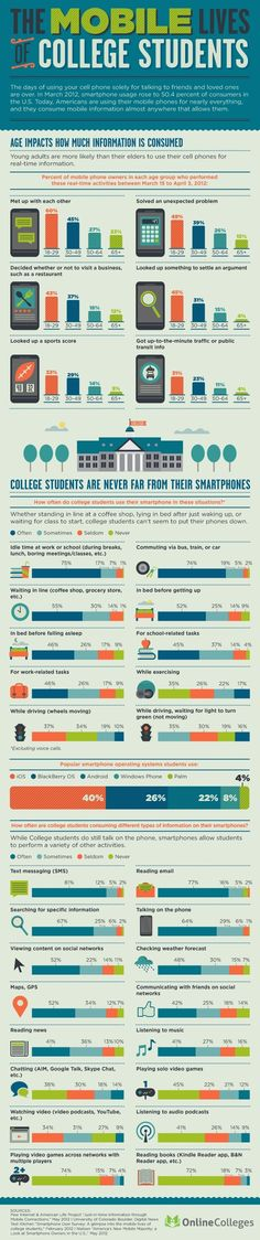 #INFOGRAPHIC: The #Mobile Lives of College Students | Online Colleges via @Sarah Newcomer