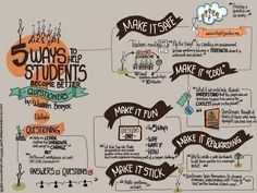 #Visualnotes on 5 ways to help students become better questioners.