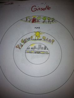 FREE Types of Communities Graphic Organizer~  Kids add pictures of nearby communities to get a clearer, visual understanding of these three important terms: urban, suburban, and rural.  Check out this and a LOT more great, free downloads @ Ginger Snaps!